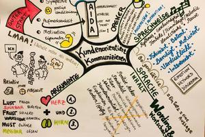 Mindmapping - Komplexität meistern